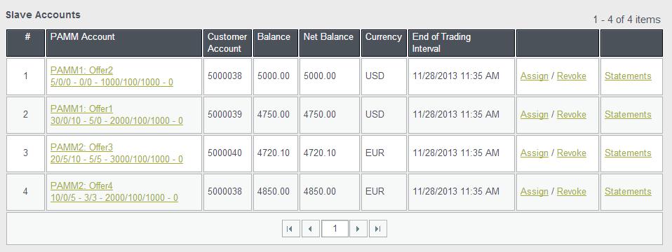 Klicken Sie In Der Tabelle Follower Konten Auf Das Angebot Von Dem Mittel Abbuchung Abbuchen Mchten Werden Die Seite PAMM
